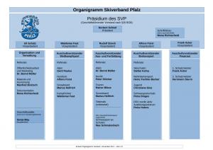 Organigram SVP Vorstand 171127